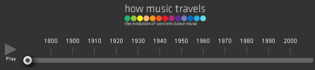 Evolution of Dance Music (Interactive)